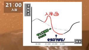 深部体温と時間経過をグラフで表示